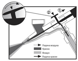 Схема работы аэрографа